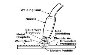 Mig-Welding